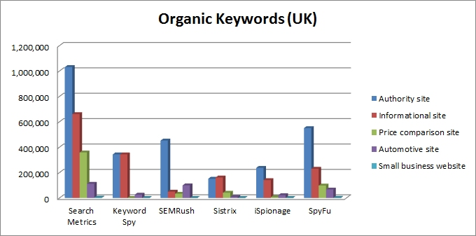 Comparison of search analytics tools' organic keyword data