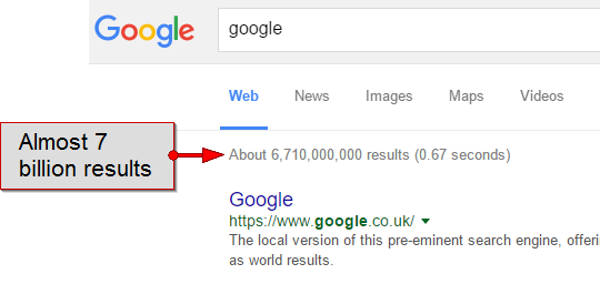 "Google reports 6,710,000,000 results for the query ""Google"""